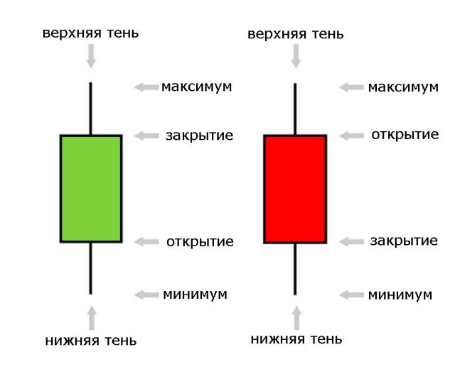 Свечной анализ графиков на Форекс
